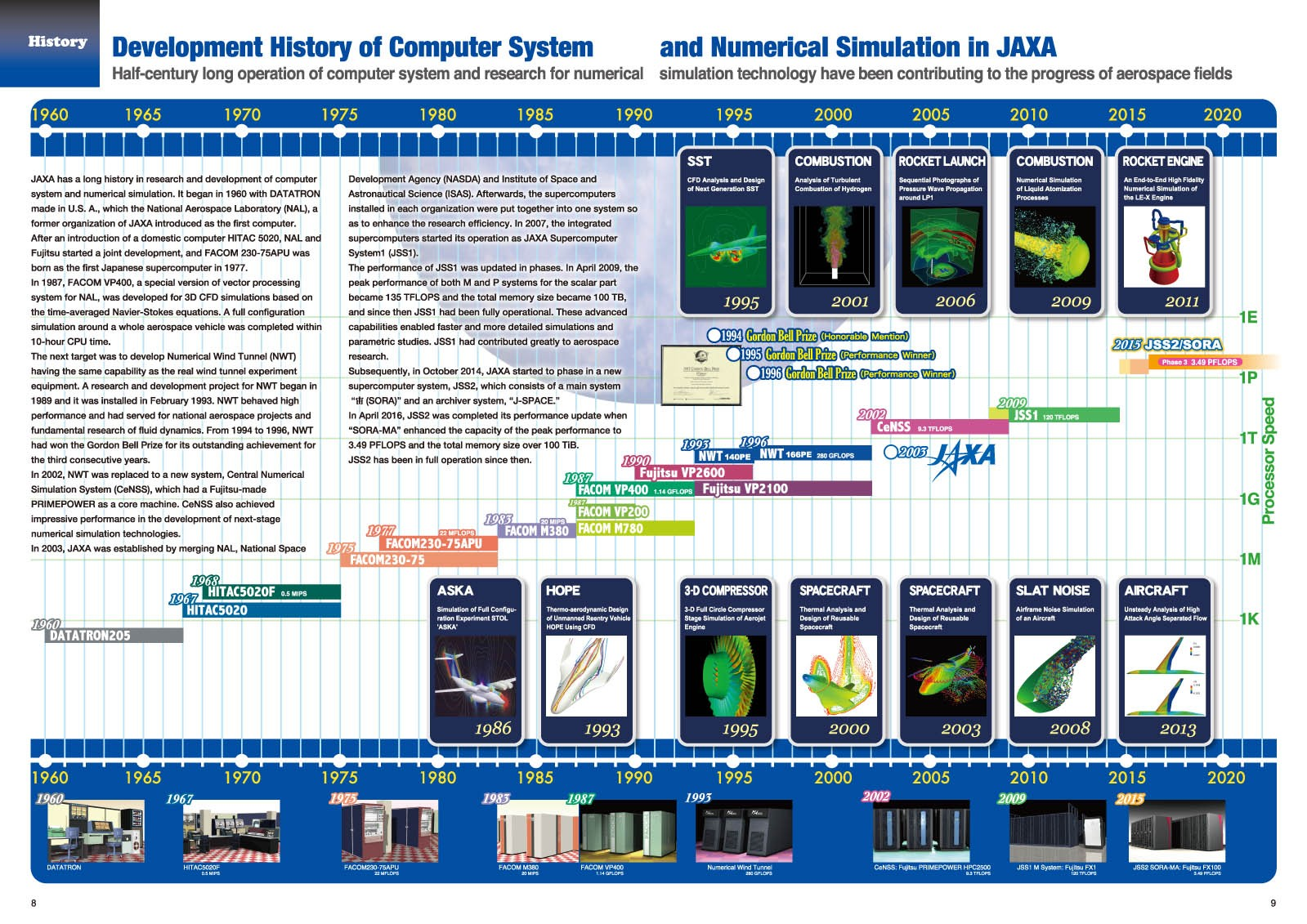 Chronological table and description of JAXA Supercomputers