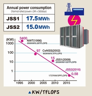 Power consumption per TFLOPS have reduced to one by tens of hundreds from NWT in 1996 to JSS2.