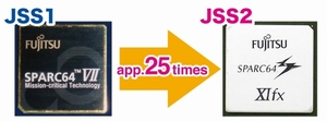 Processor throughput of JSS2 is about 25 times than JSS1.
