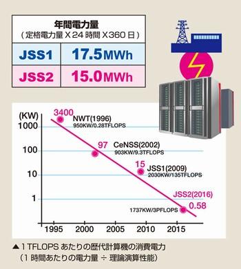 1996年のNWTから現在のJSS2の4世代で、性能当たり消費電力は数千分の一になりました。