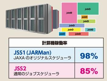 JSS1での稼働率98%に対して、JSS2では約85%となっています。