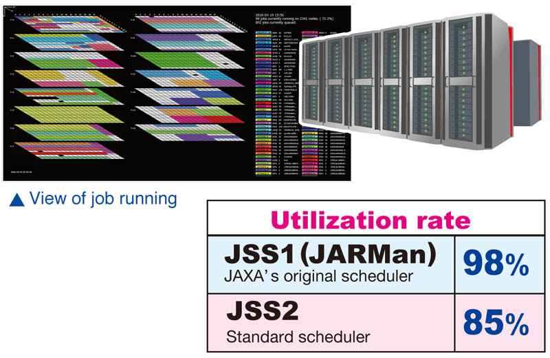 Utilization of JSS2 is approximately 85%, lower than JSS1 (98%).