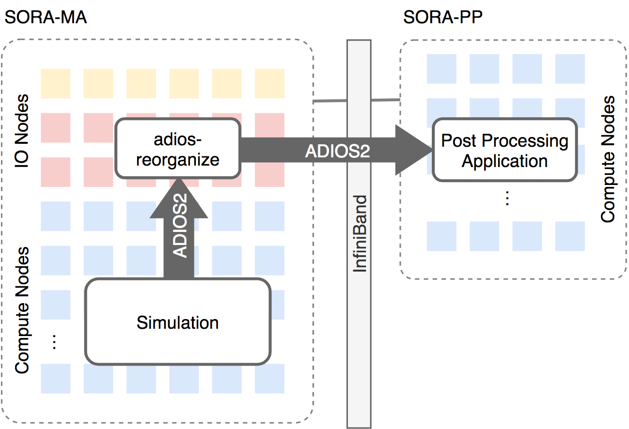 大規模CFD解析におけるポスト処理効率化のためのデータステージング技術に関する研究Language / 言語「利用成果報告」の公開JSS2を利用するにはおしらせ-最近の追加活躍する計算技術-最近の追加所在地お問い合わせ・サイトについて