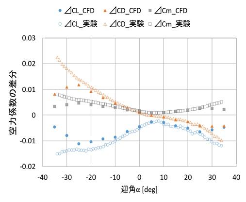 Numerical Analyses on Hypersonic Experimental Aircraft | JSS2@JAXA