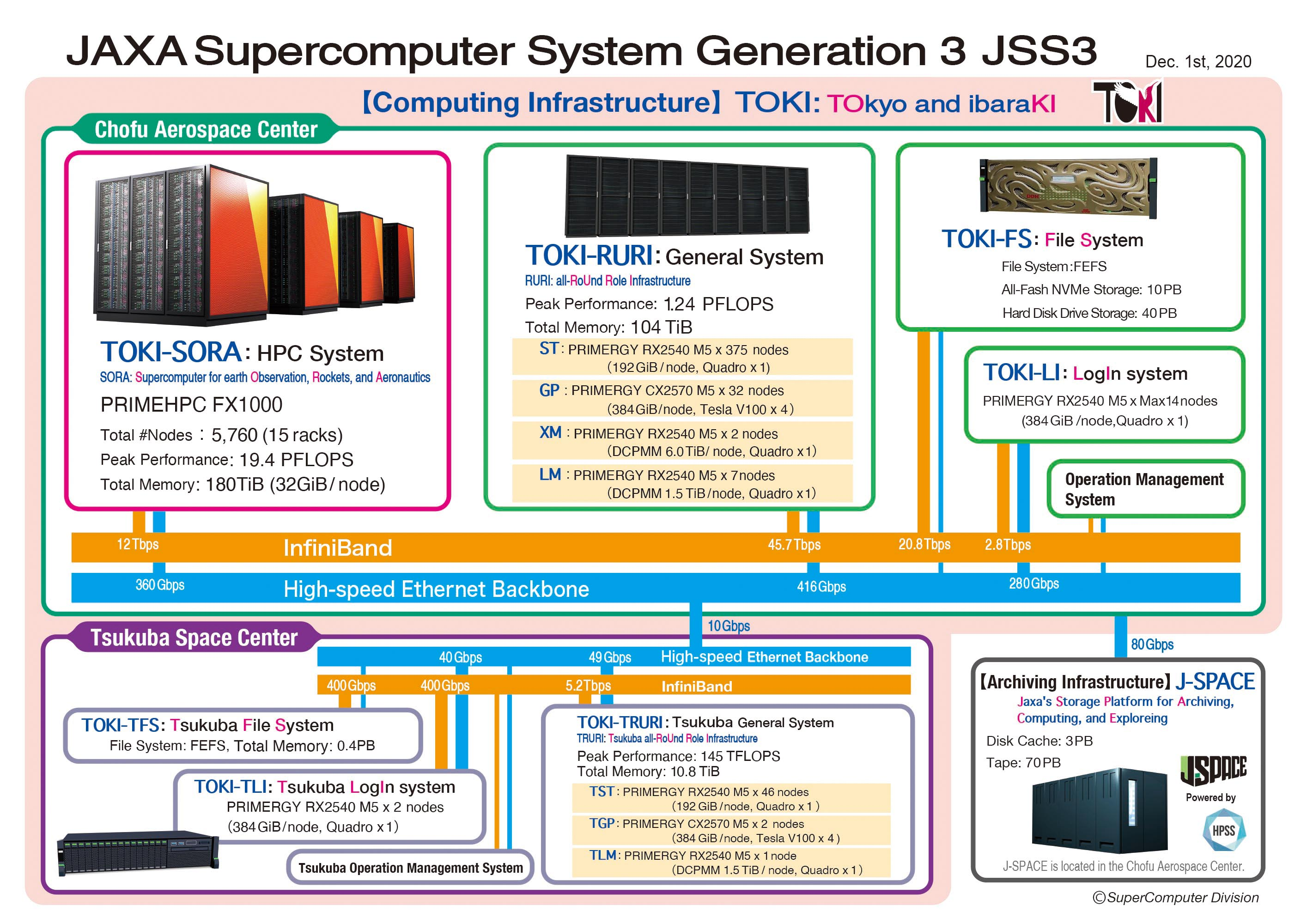 Graphic of JSS3 configuration