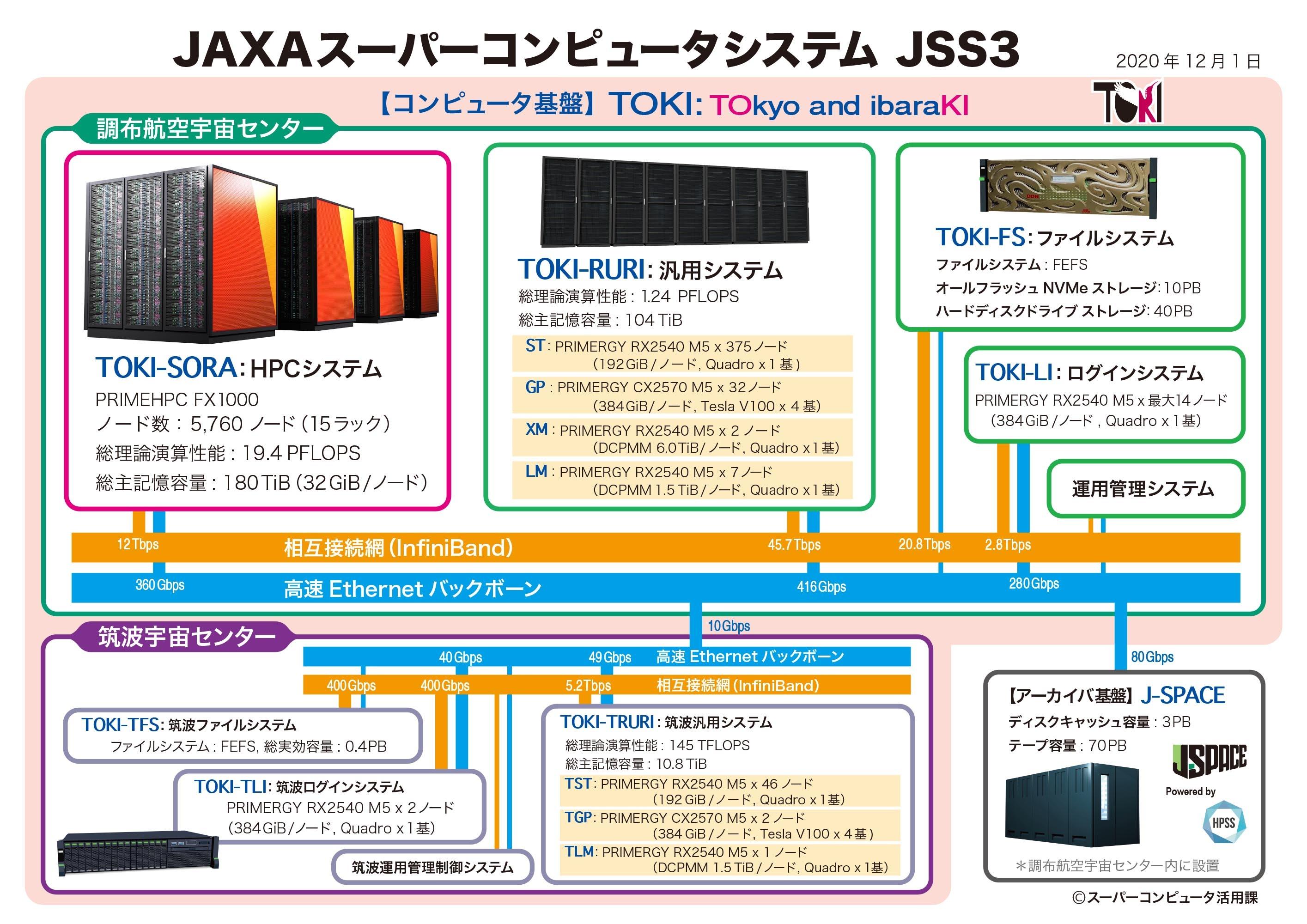 図版: JSS3 のシステム構成
