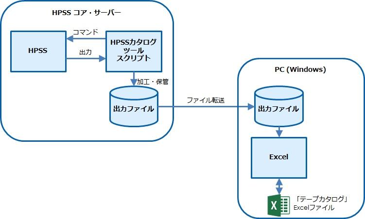 構成配置の説明図